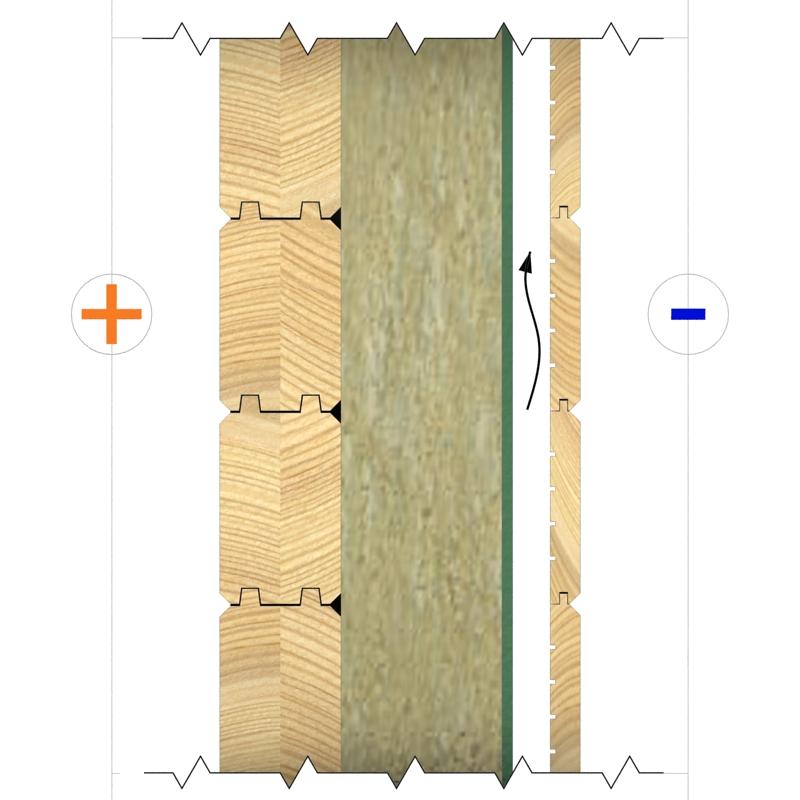 Tipi di parete case prefabbricate in legno for Tipi di case